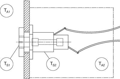 Thermische Anforderungen Temperatur Messbereich