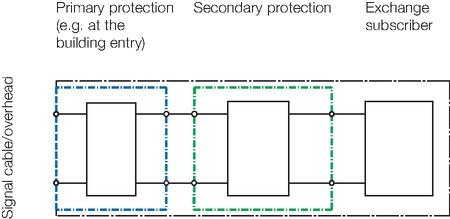 Primärschutz, Sekundärschutz, Vergleich