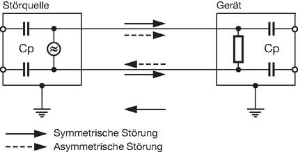 Netzfilter_Assymmetrische_und_Symmetrische_Stoerung