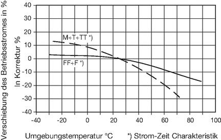 Verschiebung des Betriebsstromes als Funktion der Umgebungstemperatur