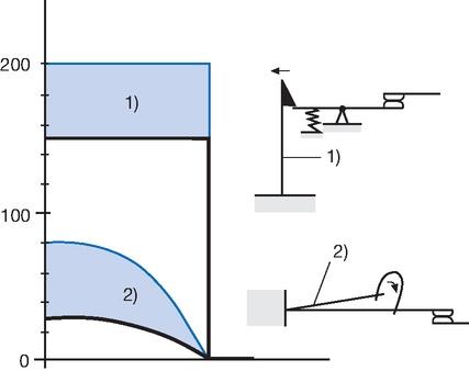 Kontaktkraft in Funktion der Bimetallausbiegung