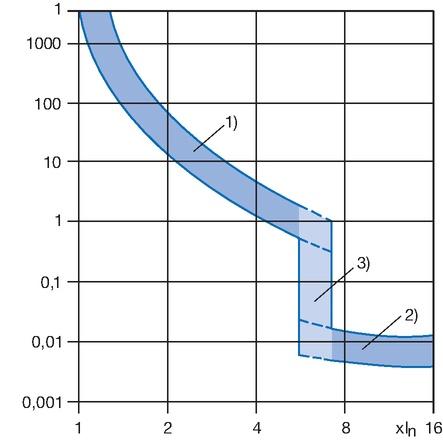 Auslösezonen thermisch-magnetischer CBEs