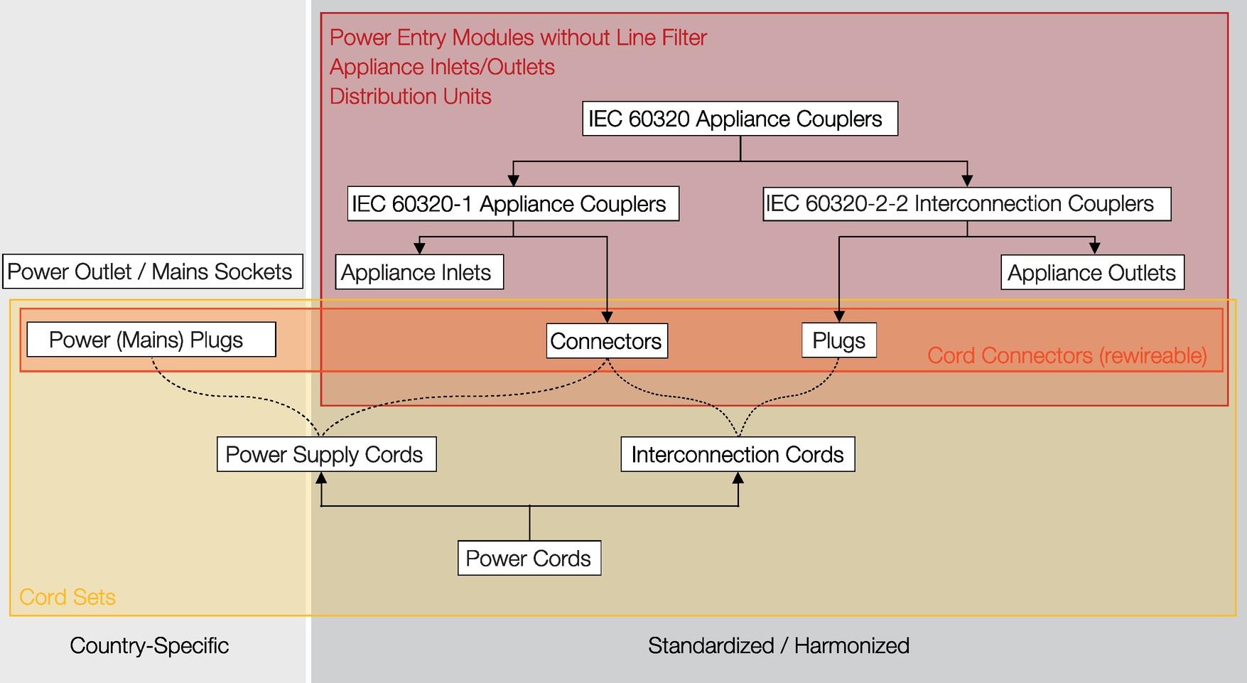 TI_EMV_MatingConnector_IecConnectorOverview