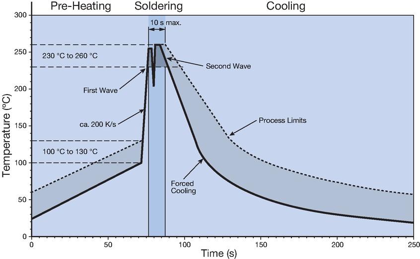 Wave_Soldering_Curve