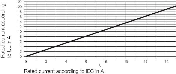 Zusammenhang zwischen Nennströmen IEC und UL